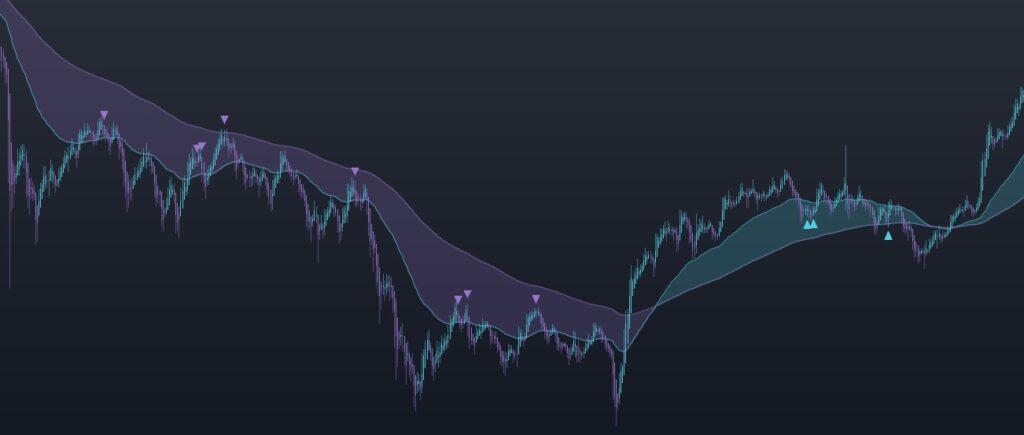bitcoin indicator A